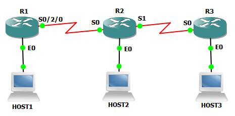 9. OSPF VIRTUAL LINK