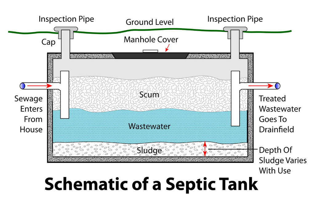 6234861380_abbe142444_b septic system dwv pinterest septic system