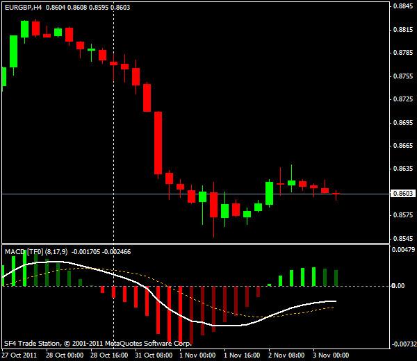 Прогнозы форекс: EUR/USD, европейская сессия 3 ноября 2011