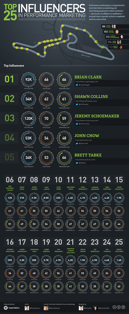 Top 25 Performance Marketing Influencers