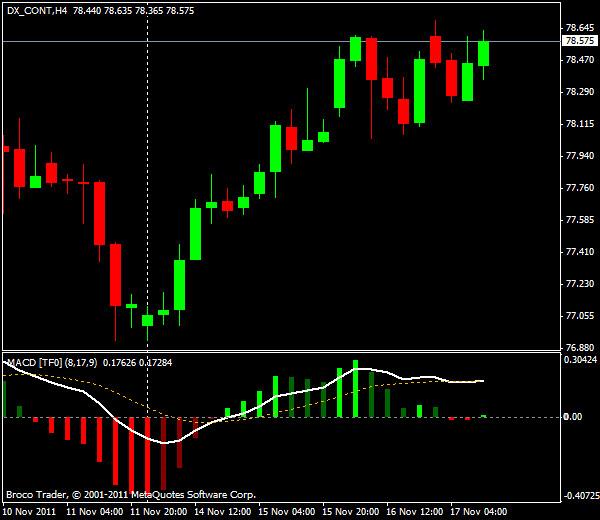Прогнозы форекс: EUR/USD, американская сессия 17 ноября 2011