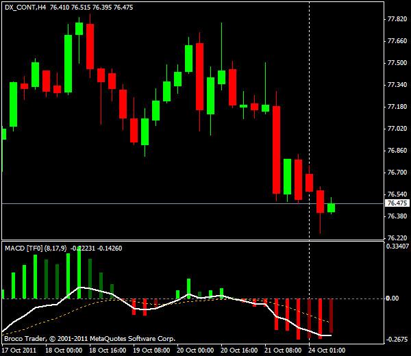 GBP/USD, торговля внутри дня от уровней Мюррея и Фибоначчи - европейская сессия 24 октября 2011