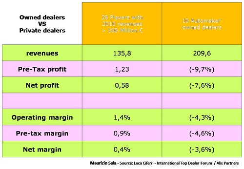 2 - Private dealers vs Owned dealers