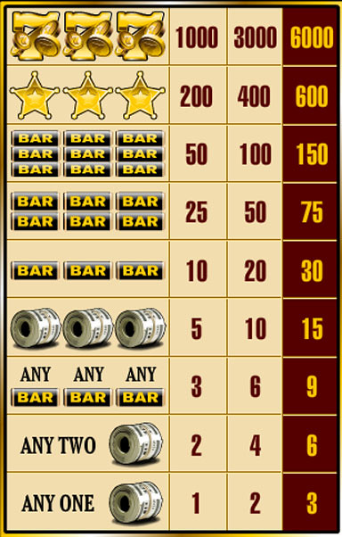 free Bankroll Reload 1 Line slot game paytable