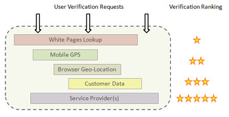 The multi-layer verification process flow illustrates how a request drills through multiple layers of verification, thus enhancing and establishing the user's verification level.