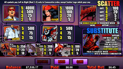 free Daredevil slot payout