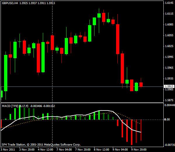 Прогнозы форекс: GBP/USD, европейская сессия 10 ноября 2011