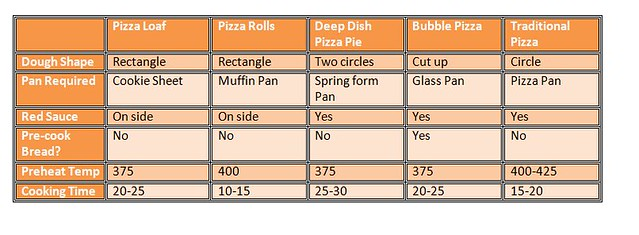 pizzza chart