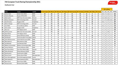 clasificación final europeo de camiones 2011