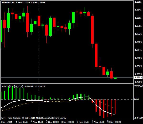 Прогнозы форекс: EUR/USD, европейская сессия 10 ноября 2011