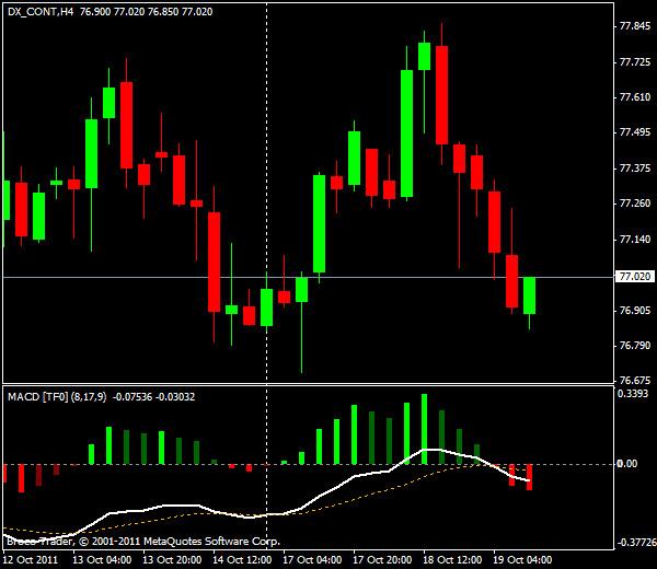 EUR/USD, торговля внутри дня от уровней Мюррея и Фибоначчи - американская сессия 19 октября 2011