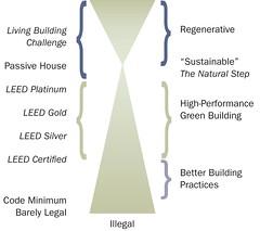Building Code Spectrum