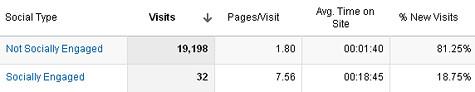 Socially engaged statistics in Google Analytics