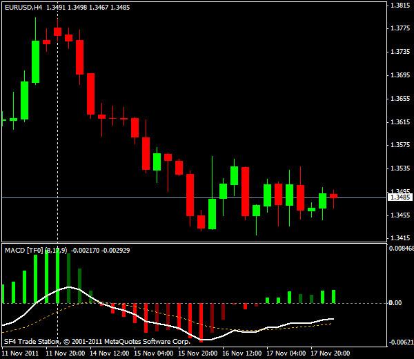 Прогнозы форекс: EUR/USD, европейская сессия 18 ноября 2011