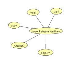 Frågeställning Israel-Palestina-konflikten
