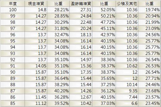 1210_大成_股本形成_1003Q