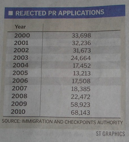 sharp rise in foreigners who failed to get PR 22Oct11