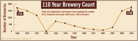 2011-ba-brewery-counts