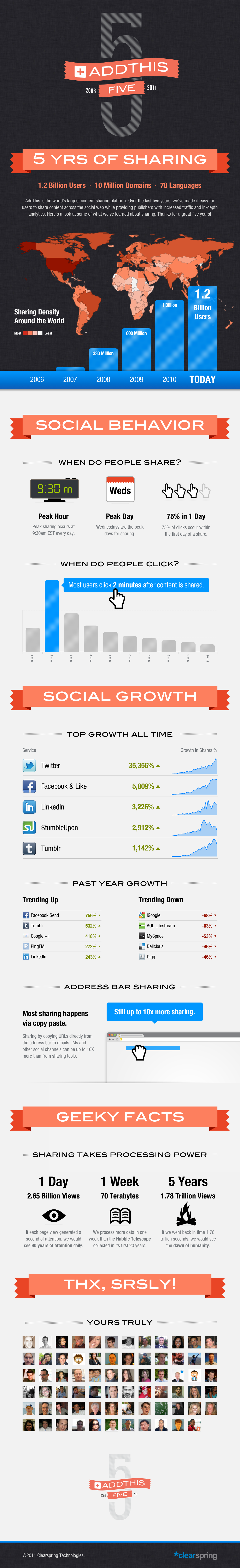 5 Years of Social Sharing
