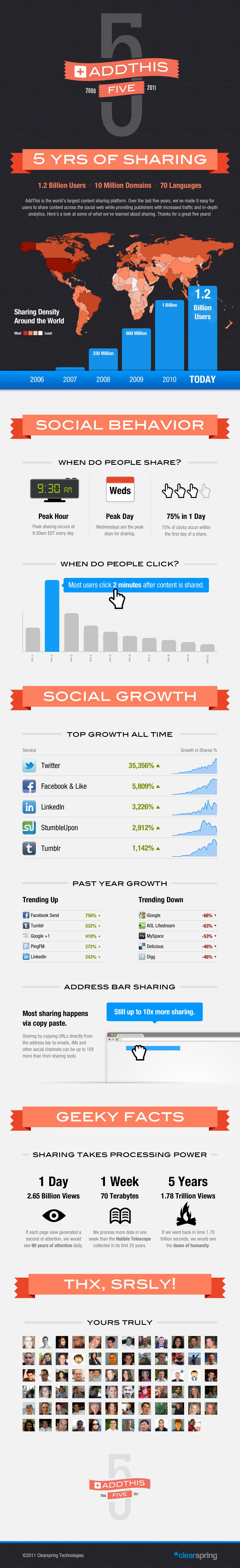 l'evolution du partage de contenu sur 5 ans