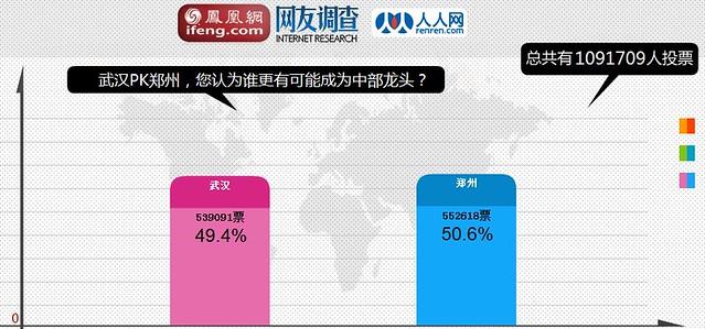 zhenghou vs wuhan
