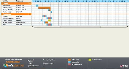 Thanksgiving dinner Gantt chart