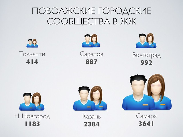 Статистика samara_ru