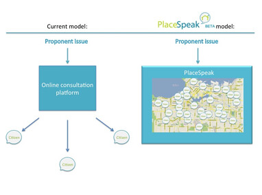 "PlaceSpeak will create a ""bank"" of residential users who are all interested in participating in local community issues."