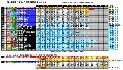 2011年夏ドラマ(7月期)視聴率ランキング7-10-26.jpeg