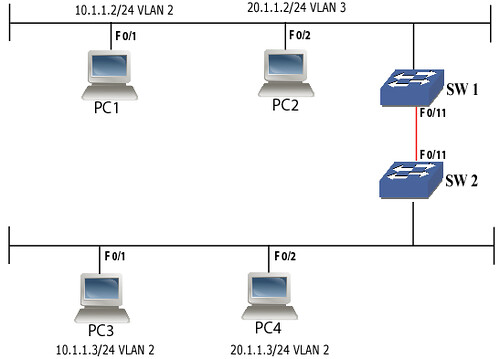 2. CONFIGURE TRUNKING