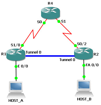 5.  CONFIGURE GRE TUNNELLING USING THREE ROUTERS WITH NO