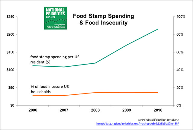 food stamp spending and food insecurity