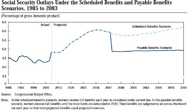 Lo scenario esplosivo del debito pubblico americano è talmente serio che  viene ormai dato per scontato da qualche Fed. 7db097caabb