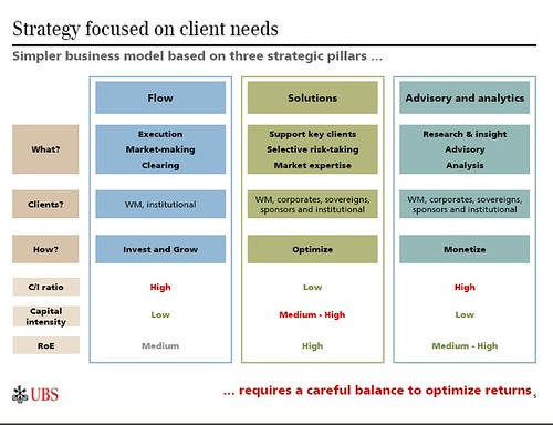 UBS strategy issues