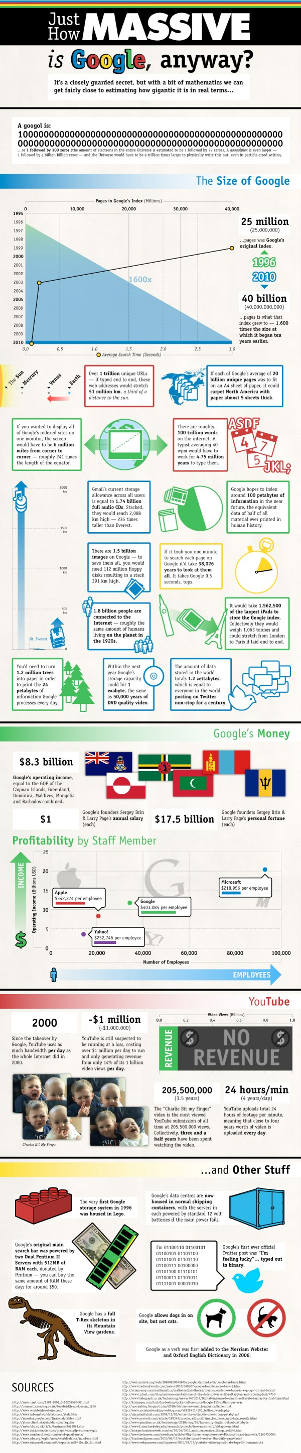 How Massive Is Google Anyway?