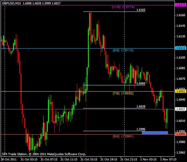 Прогнозы форекс: GBP/USD, европейская сессия 1 ноября 2011