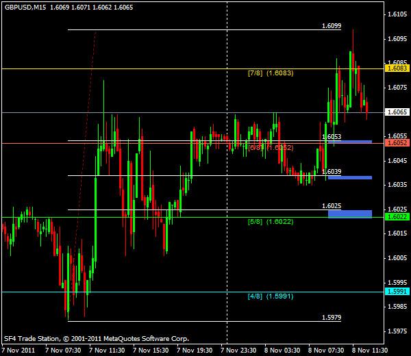 Прогнозы форекс: GBP/USD, американская сессия 8 ноября 2011