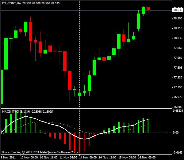 Прогнозы форекс: GBP/USD, европейская сессия 16 ноября 2011