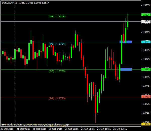 EUR/USD, торговля внутри дня от уровней Мюррея и Фибоначчи - американская сессия 21 октября 2011