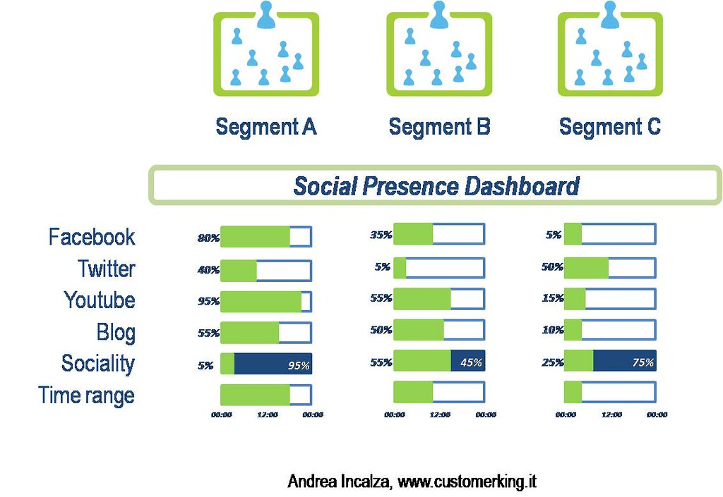 segment and profiling examples Segments in accordance with a marketing plan and to develop market  segments and profiling target consumers, and then defining the target  for example.