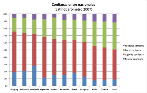 confianza 2007 america latina