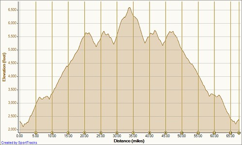 Mt Mitchell 7-28-2011, Elevation - Distance