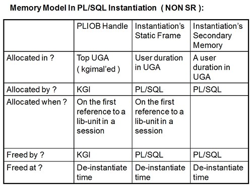 Memory Model In PLSQL Instantiation