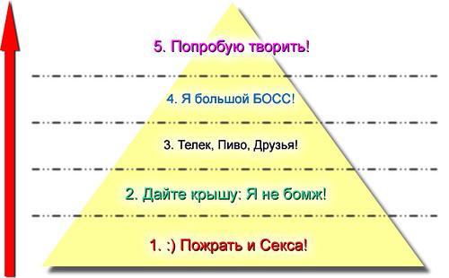 Вот пирамида потребностей