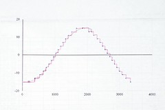 Trying to predict the effect of variable sampl...