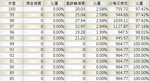 2412_中華電_股本形成_1002Q