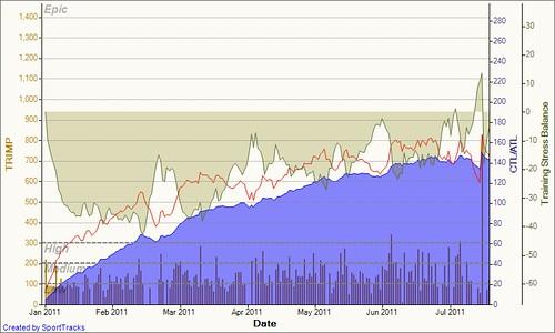 Training Load 2011-07-24