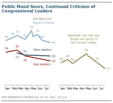 Public Mood Sours, Continued Criticism of Congressional Leaders