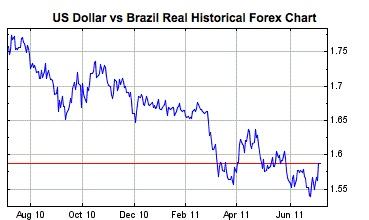 dollar brazil
