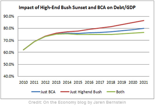 Impact of high-end Bush tax cuts on debt